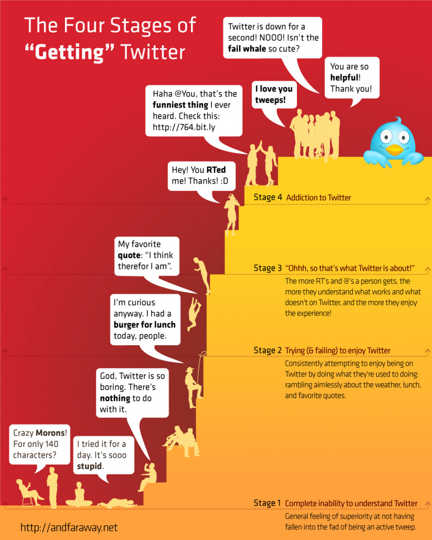 """The Four Stages of """"Getting"""" Twitter Infographic"""