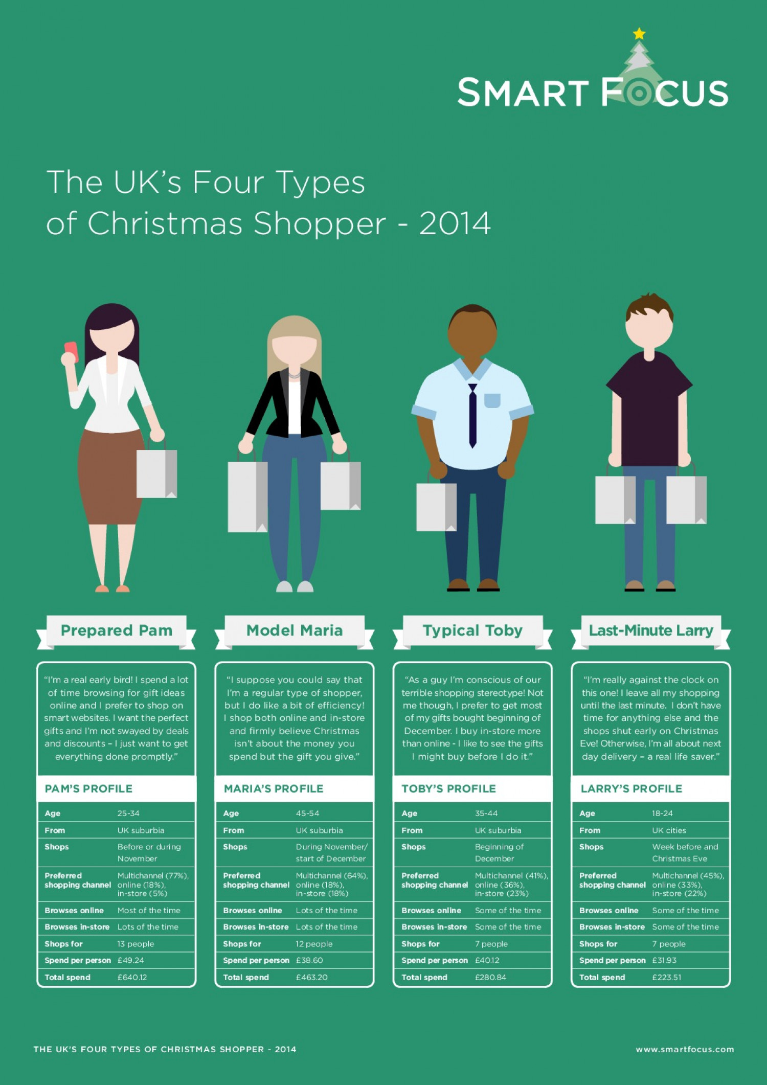 The Four Types of Christmas Shopper Infographic