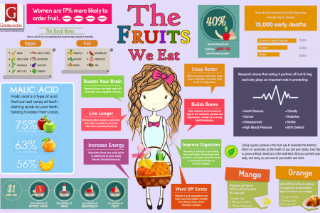 The Fruits We Eat Infographic