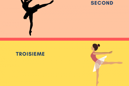 The Fundamental Ballet Feet Positions That Students Should Know Infographic
