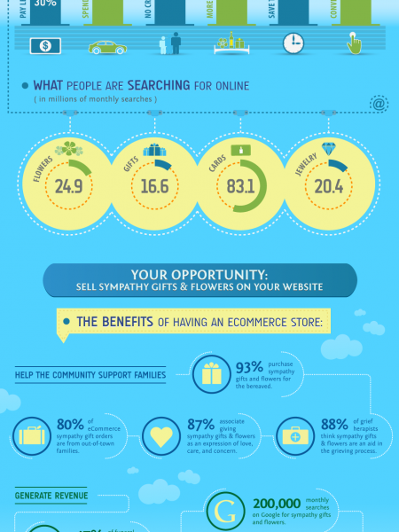 The Funeral eCommerce Explosion Infographic