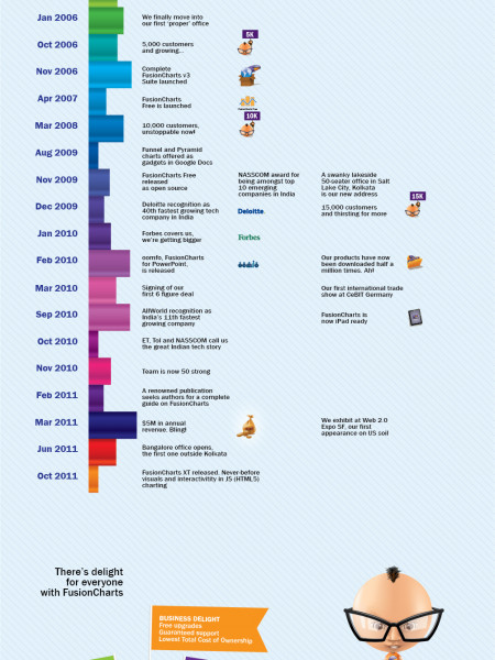 The FusionCharts Infographic