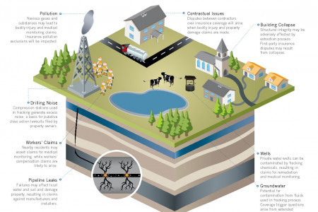 The Fuss Over Fracking: Liability and Insurance RIsks Exist Above and Below Ground Infographic
