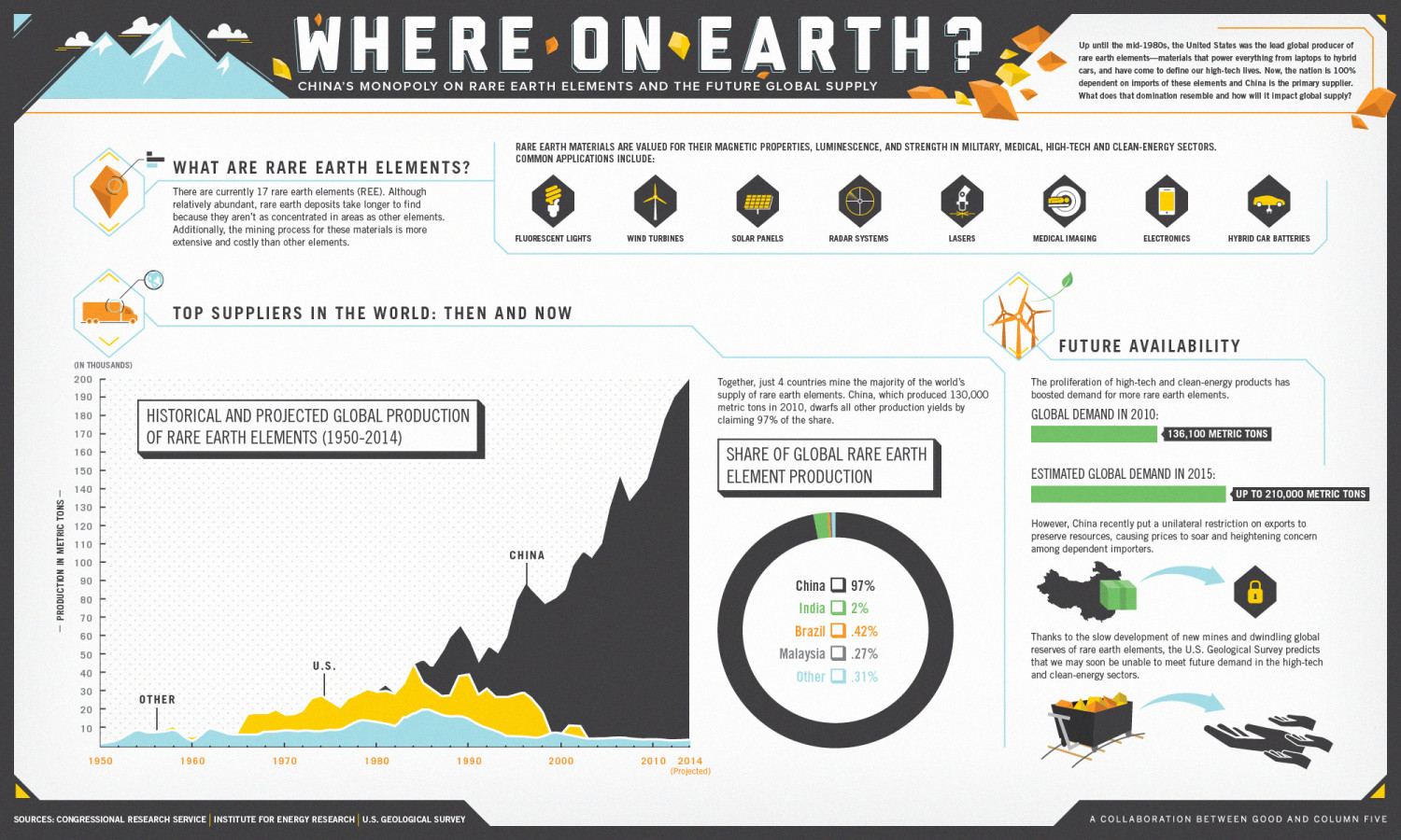 The Future Global Supply of Rare Earth Elements Infographic