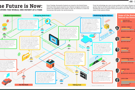 The Future is Now Infographic