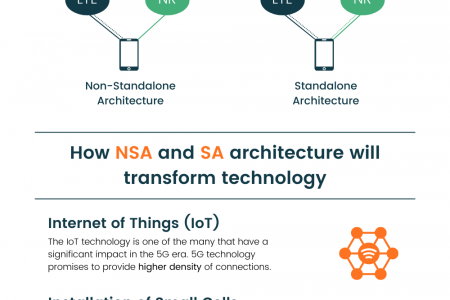 The future of 5G Technology Infographic