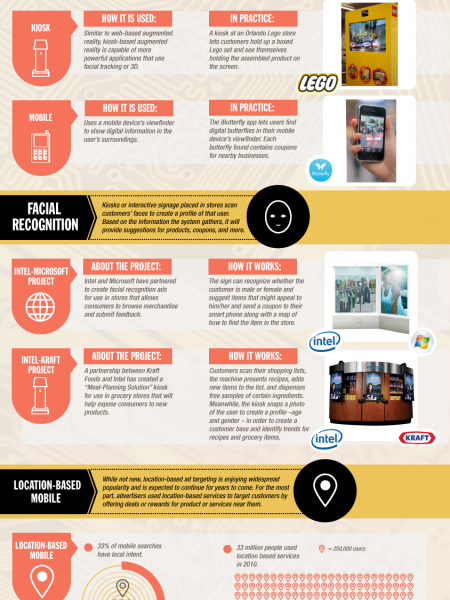 The Future of Advertising Technology Infographic