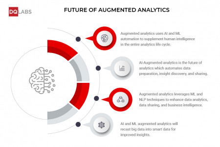 The future of augmented analytics - DQLabs Infographic