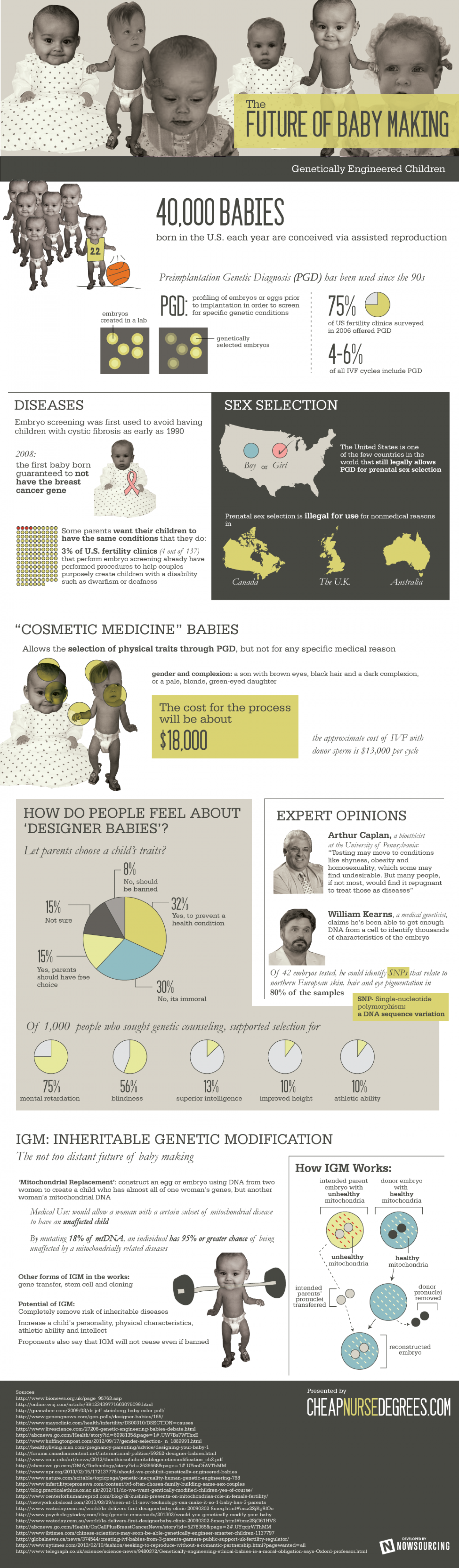 The Future of Baby Making Infographic