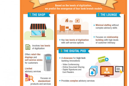 The Future of Bank Branches Infographic