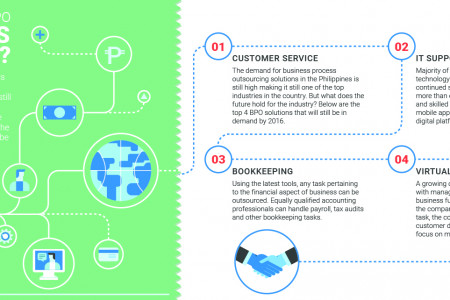 The Future of BPO: What Does 2016 Hold? Infographic