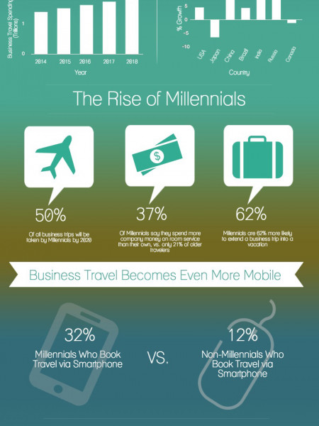 The Future Of Business Travel Infographic