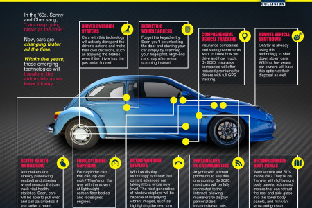 The Future of Car Technology Infographic