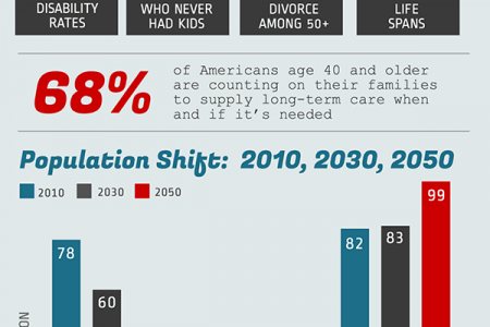 The Future of Caregivers Infographic