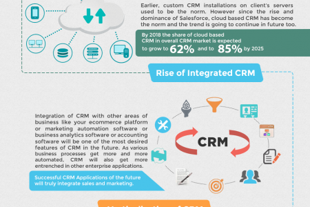 The Future of CRM: 8 Trends To Watch Out [Infographic] Infographic