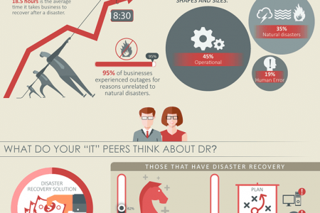 The Future of Disaster Recovery Infographic