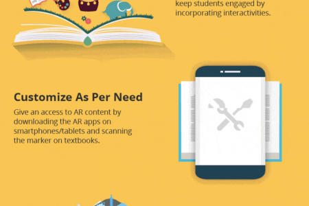 The Future of Education with Augmented Reality Infographic