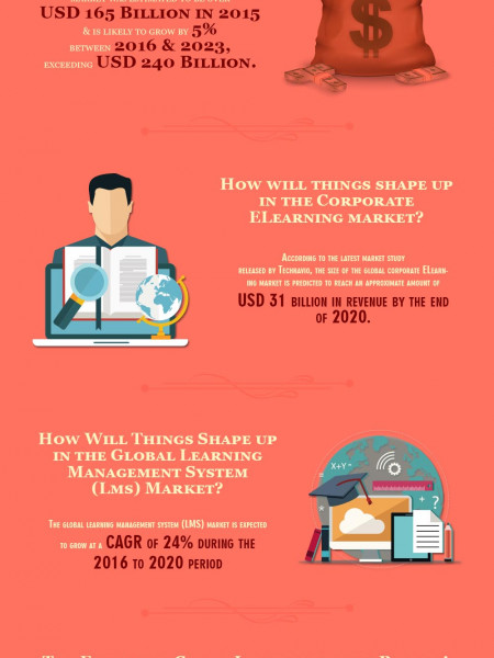 The Future Of eLearning [Infographic] Infographic