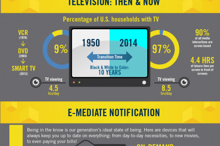 The Future of Home Entertainment: Never Leave Your House Infographic