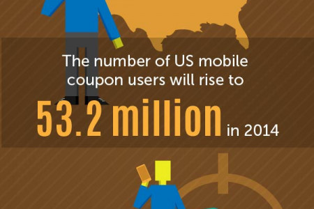 The Future of In-Store Shopping Infographic