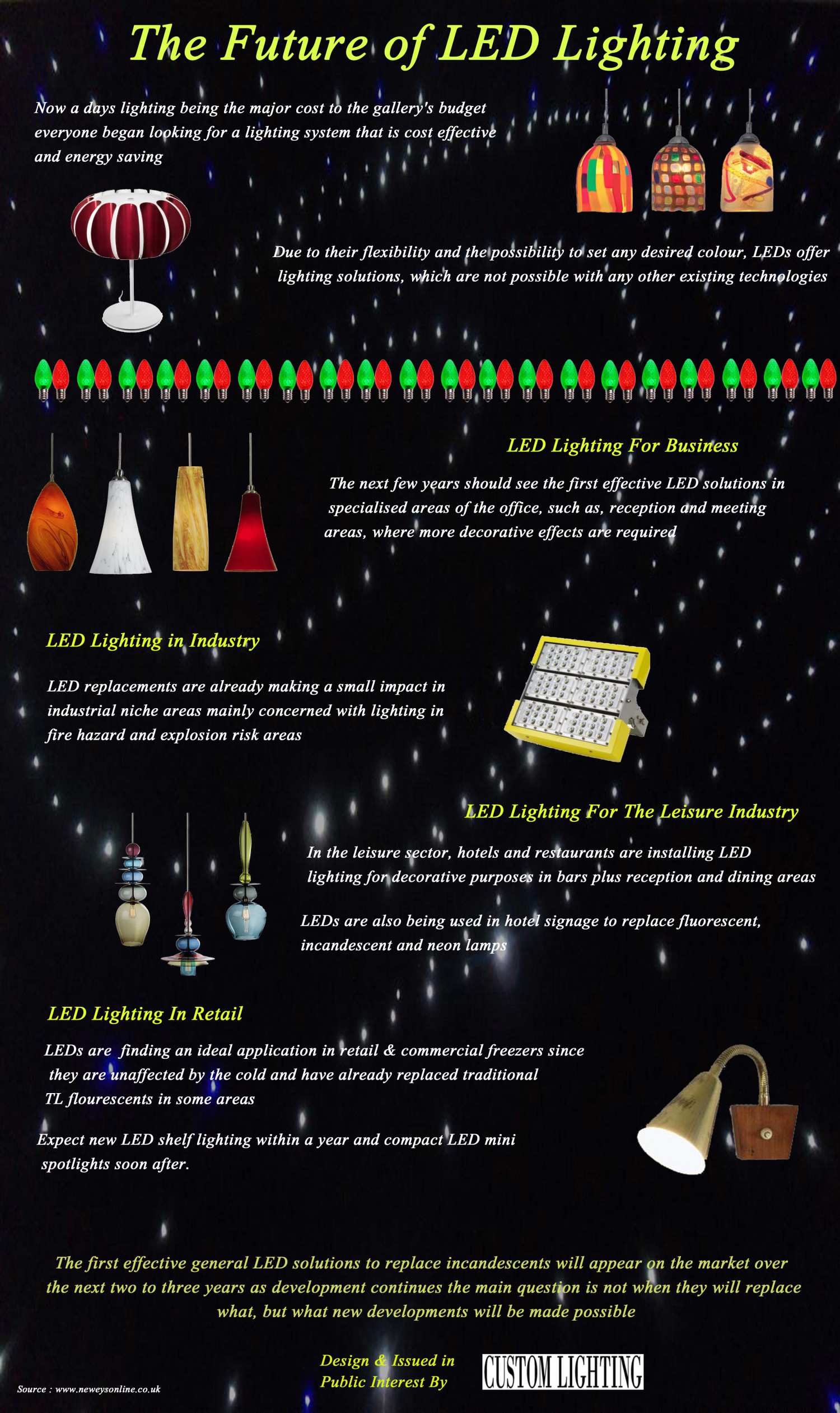The future of LED Lighting Infographic