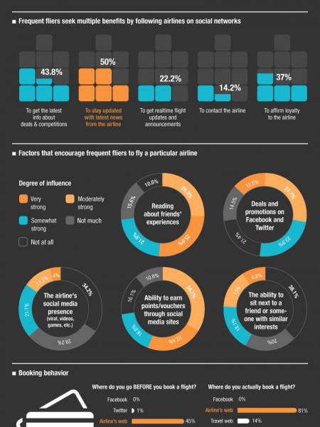 The Future of Loyalty is Social  Infographic