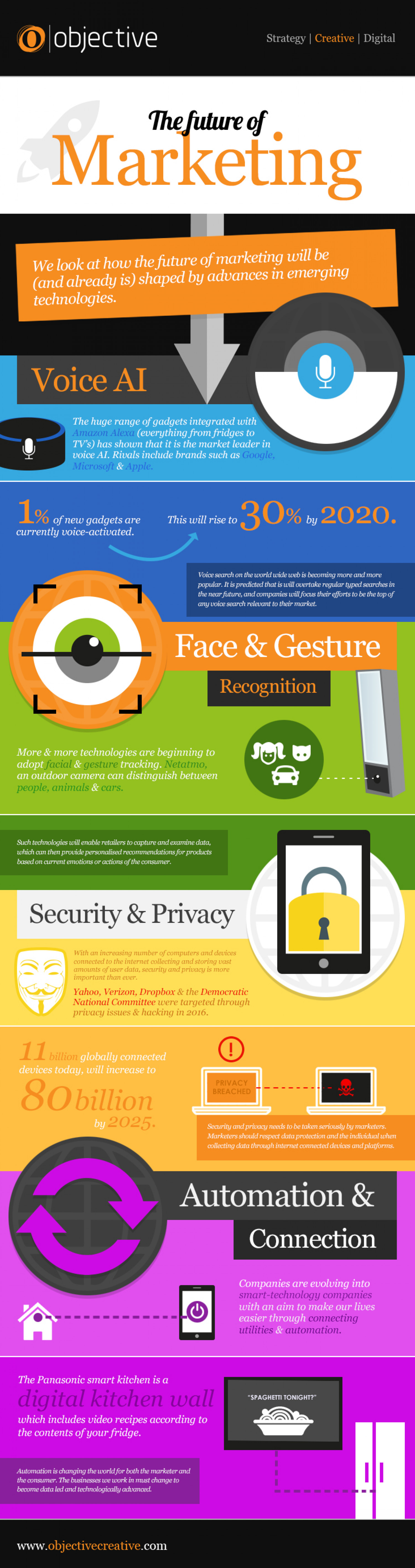 The Future of Marketing  Infographic
