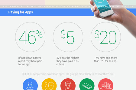The Future of Mobile Apps Infographic