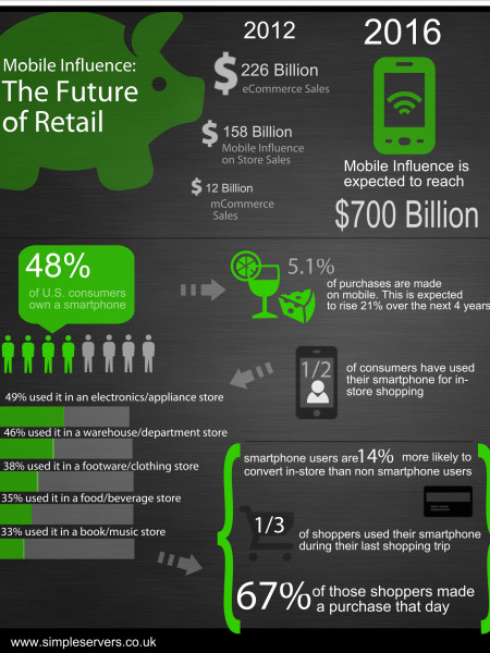 The future of mobile e commerce uptake Infographic