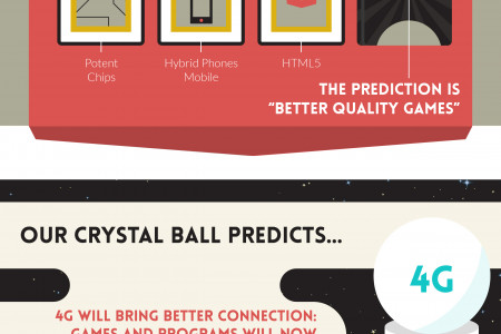 The Future of Mobile Games Infographic