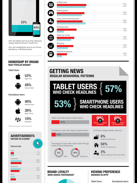 The Future of News on Mobile Infographic