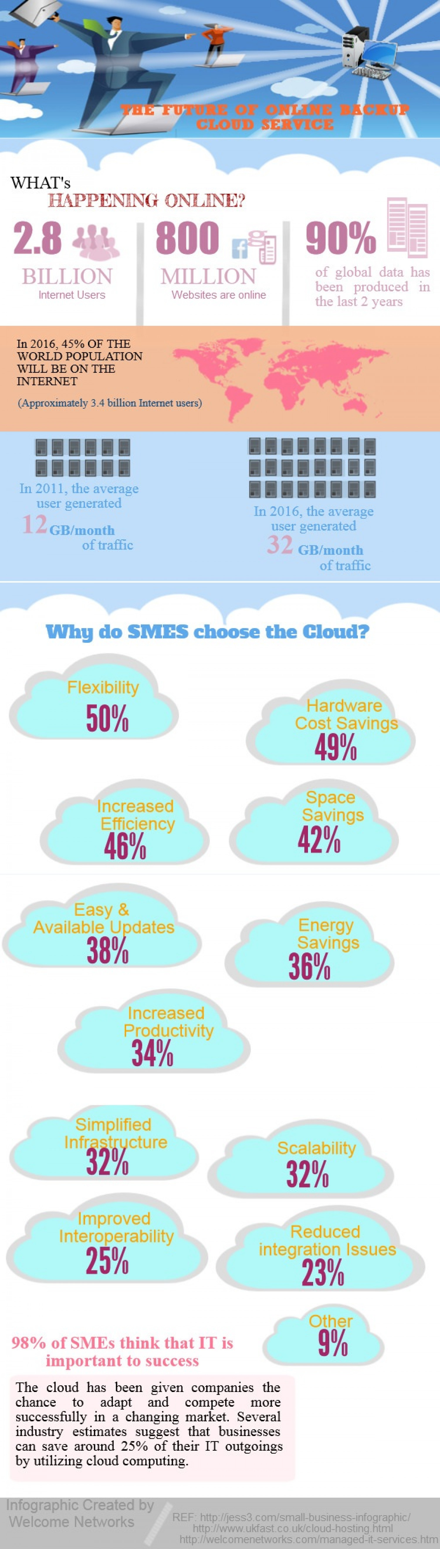 THE FUTURE OF ONLINE BACKUP: CLOUD SERVICE Infographic