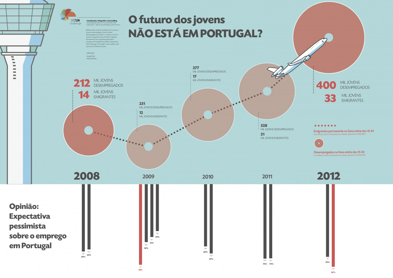 the future of Portugal's youth Infographic