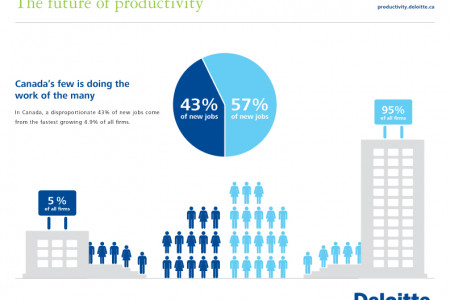 The future of productivity Infographic