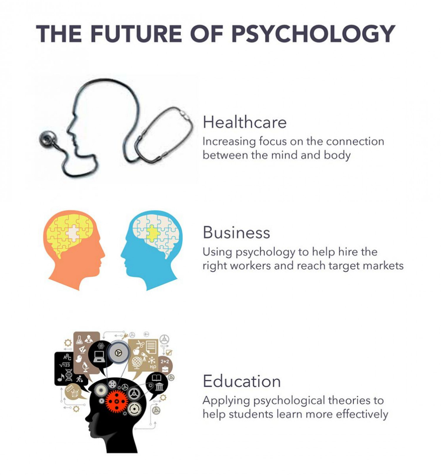 The Future of Psychology Infographic