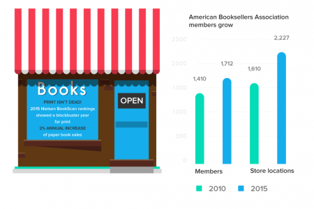 The Future Of Reading Infographic