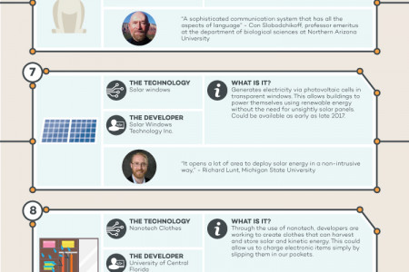 The Future of Smart Homes Infographic