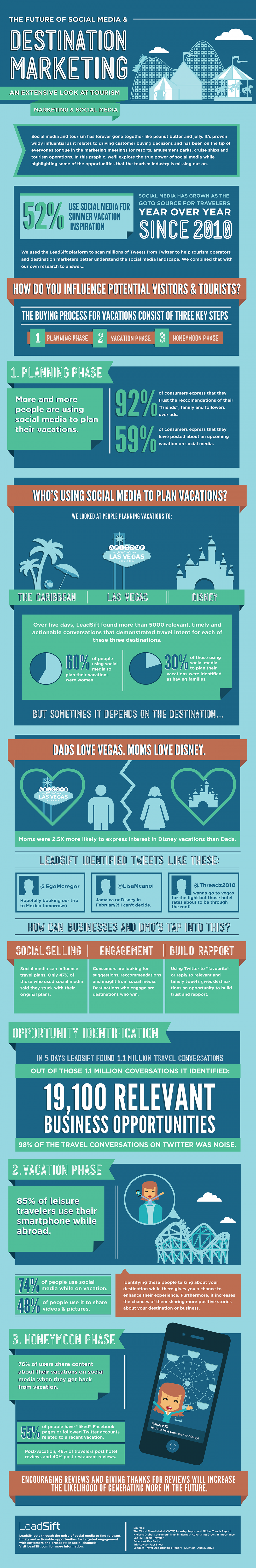 The Future of Social Media and Destination Marketing  Infographic