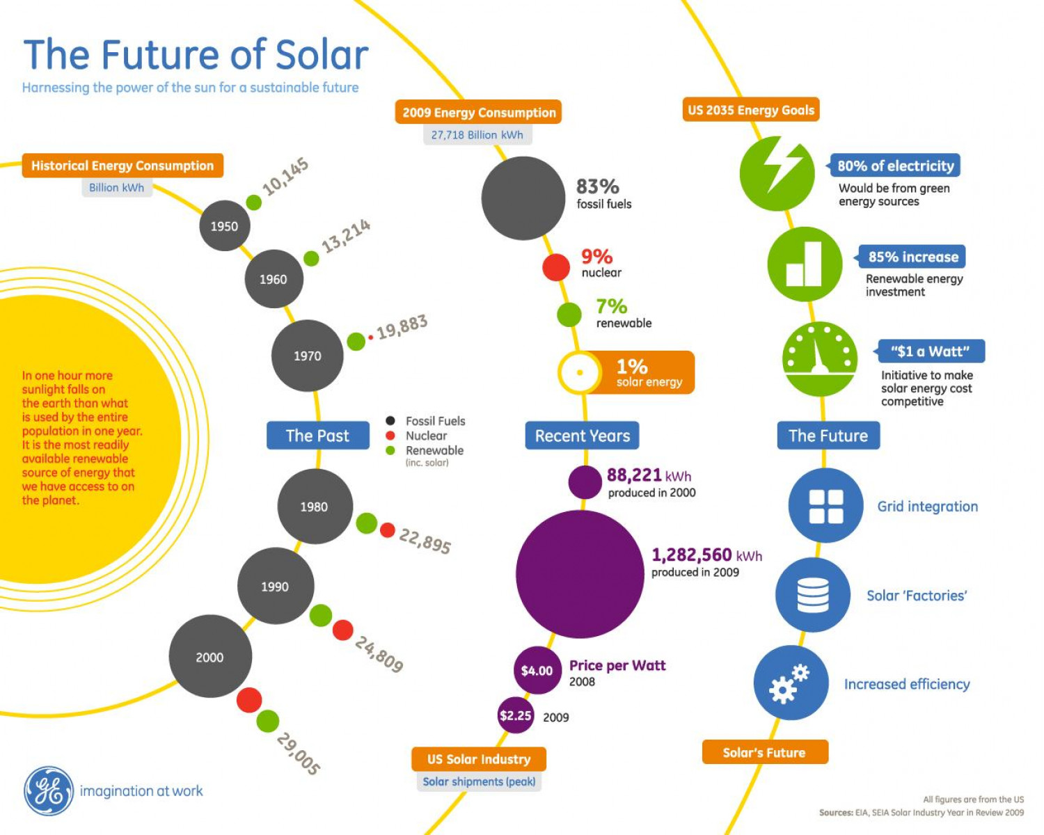 an analysis of solar energy as the energy of the future We're here to cut through the noise and give you the confidence to take advantage of the new energy future  analysis through a clear energy  sunalt energy.