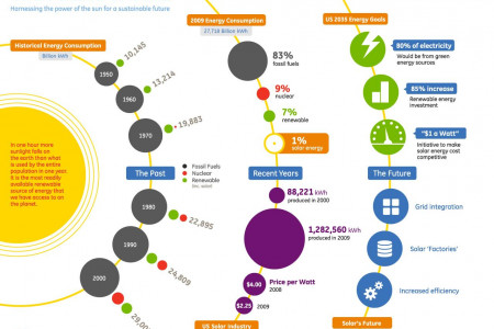 The Future of Solar Energy Infographic
