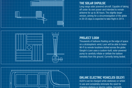 The Future of Solar Power Infographic