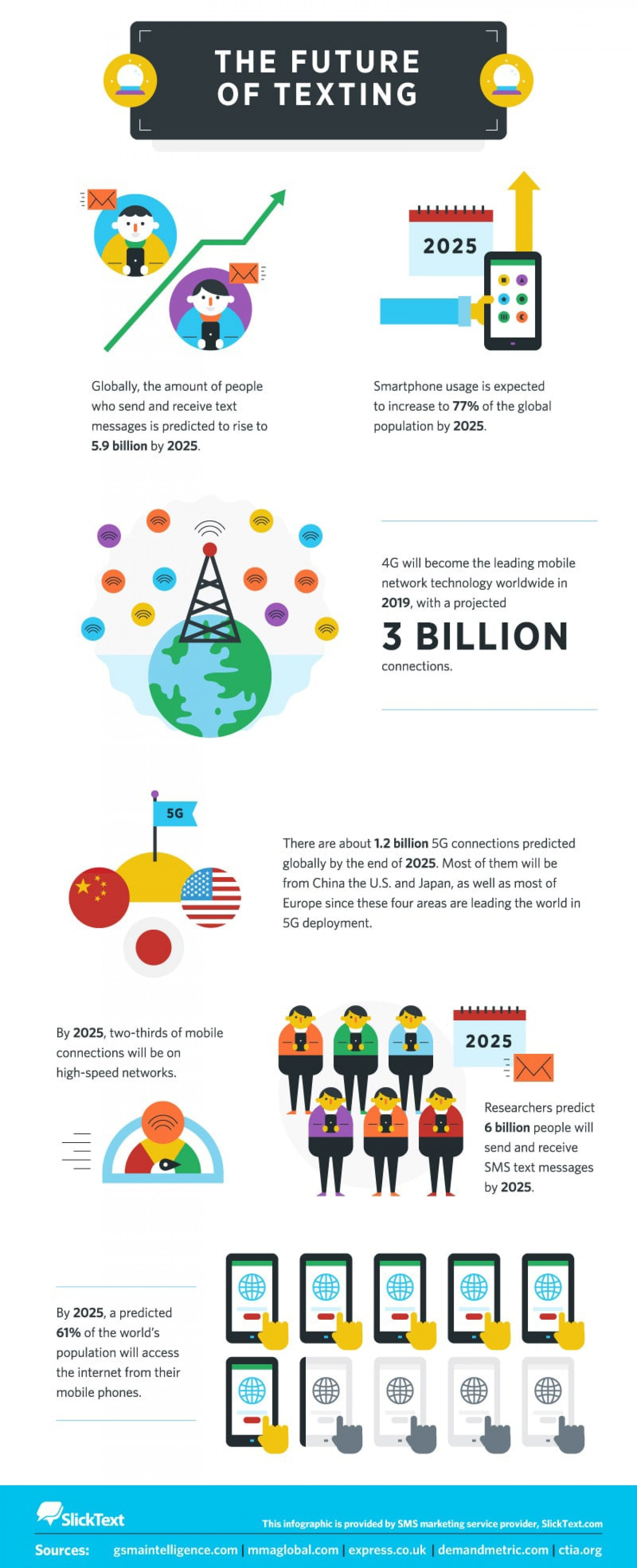 The Future of Text Messaging Infographic