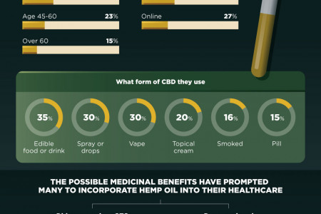 The Future Of The Hemp Business Infographic
