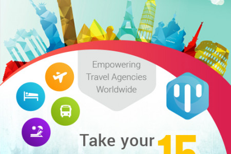 The future of the Travel Technology Industry Infographic