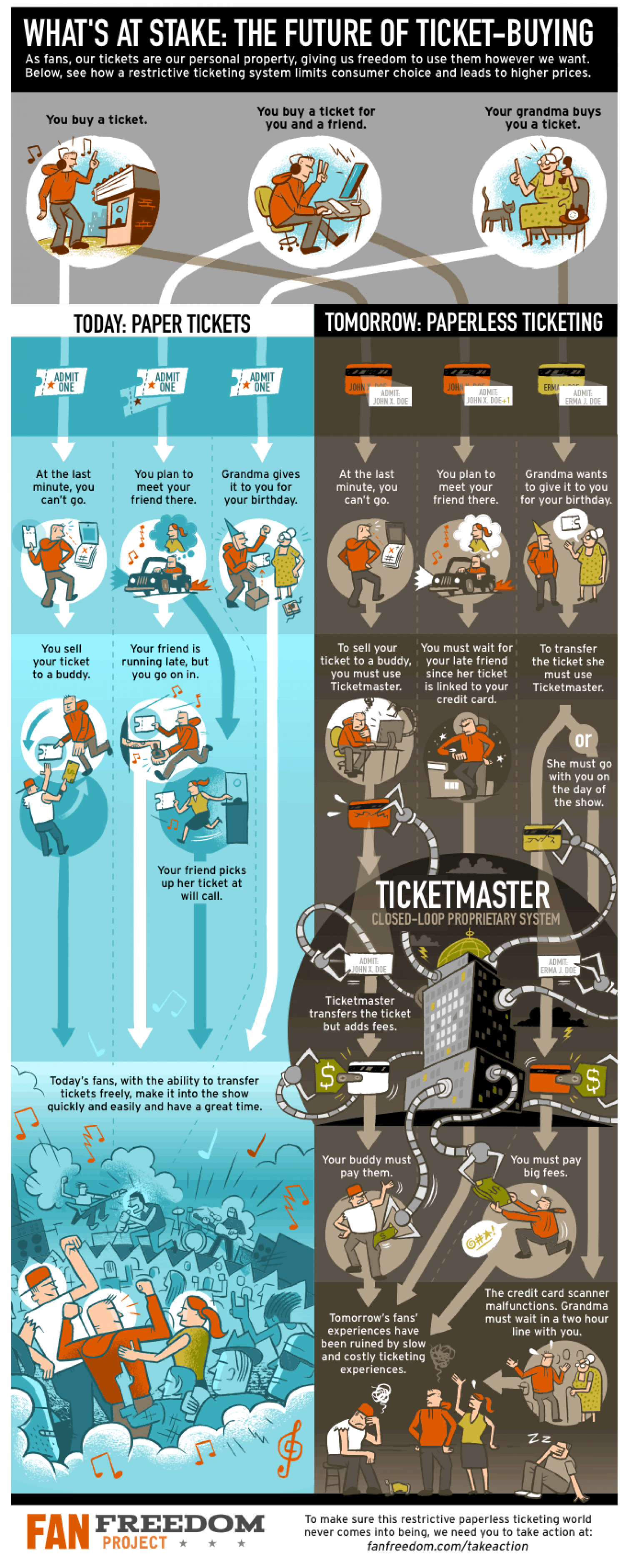 The Future of Ticket-Buying Infographic