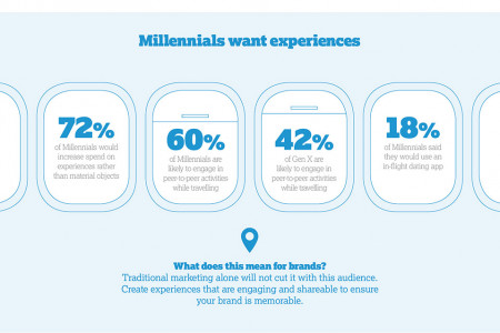 The Future of Travel Communications Infographic