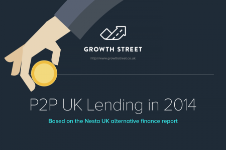 The future of UK Peer-2-Peer Lending Infographic