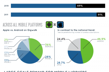 The Future of Your Work is Mobile Infographic