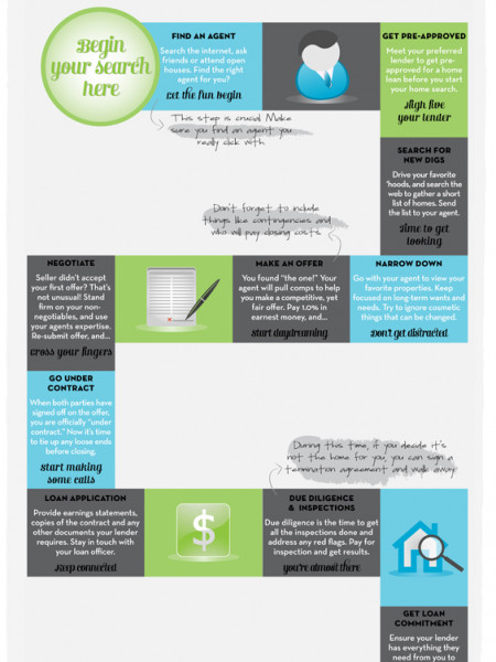 The Game of Home Ownership Infographic