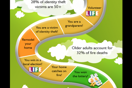 The Game of Life After 55 Infographic